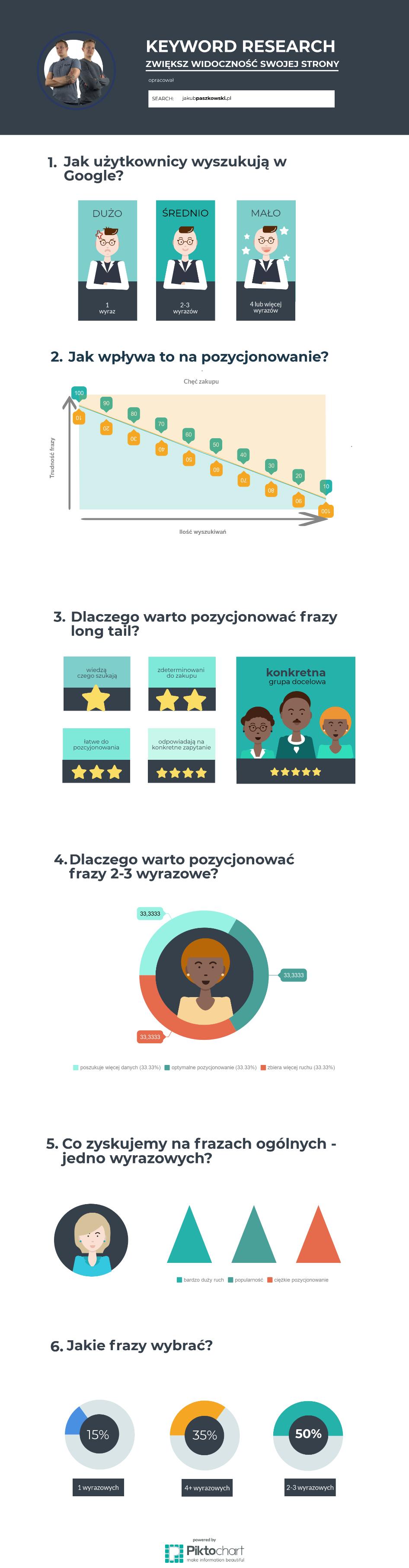 Jak dobrać słowa kluczowe - infografika