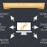 Przyjazne adresy URL – samodzielna optymalizacja strony cz. 2
