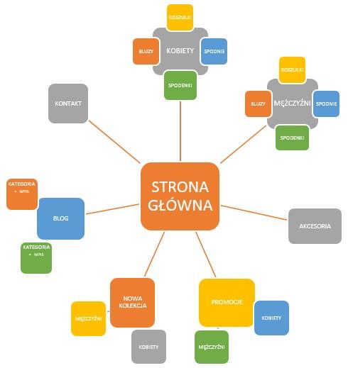 struktura strony dla e-commerce
