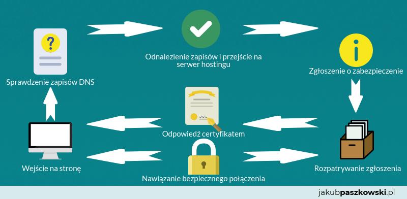 Jak działa certyfikat SSL | jakubpaszkowski.pl